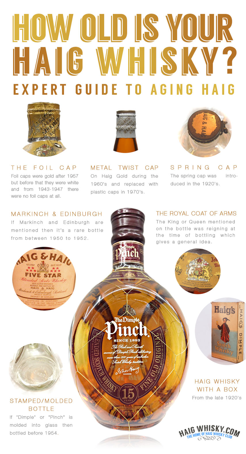How old is your Haig Whisky Infographic