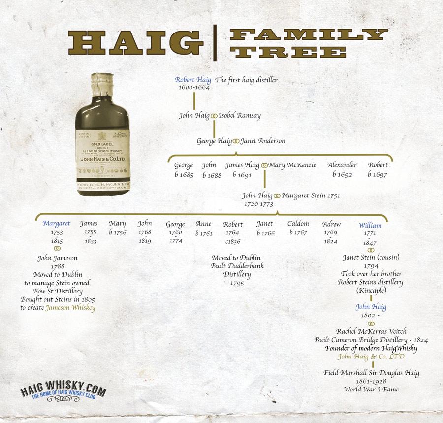 Haig Whisky Family Tree